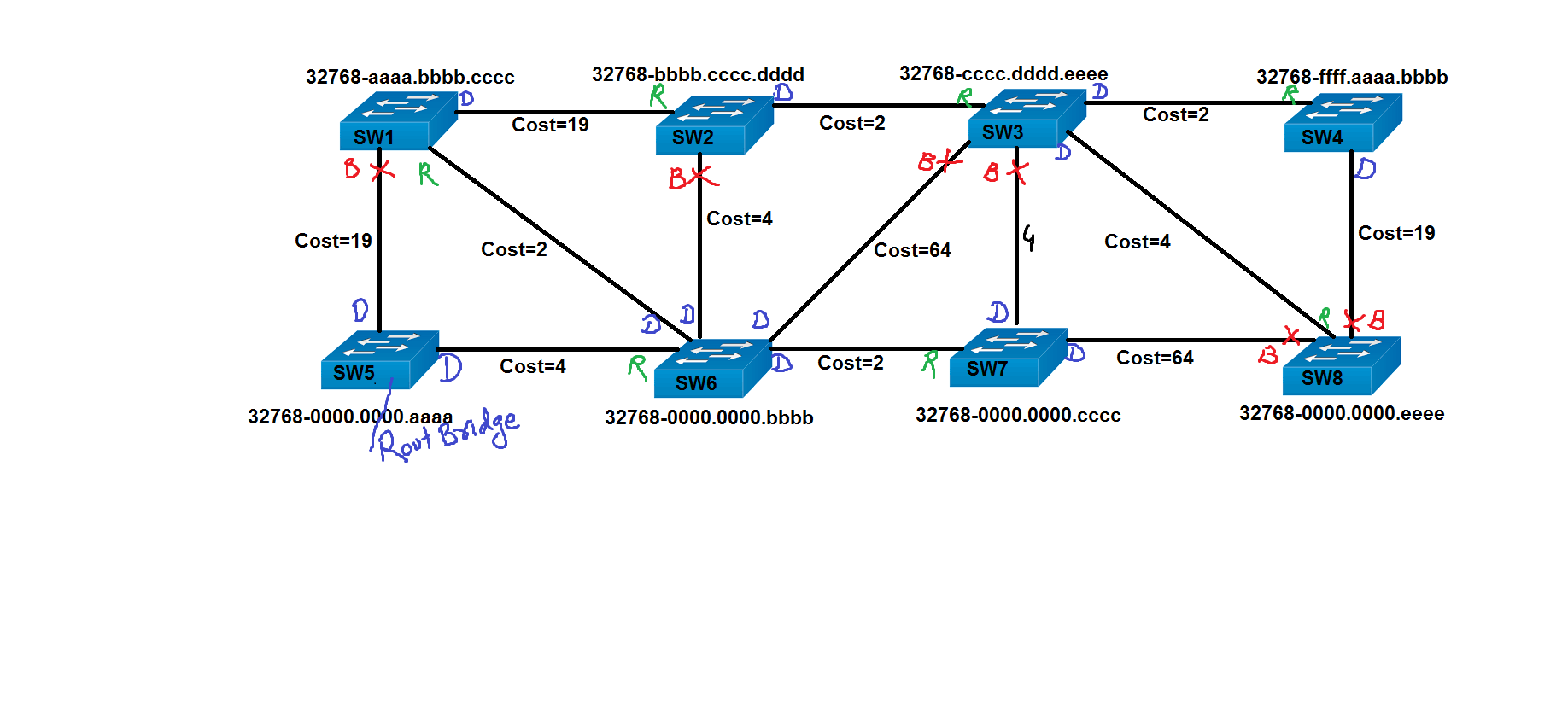 hight resolution of stp diagram