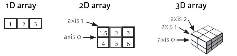 numpy tutorial axis
