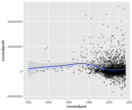 negative R correlation