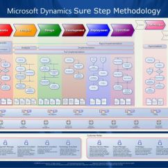 Diagram Project Management Life Cycle Phases Harbor Breeze Fan Parts What Is Microsoft Dynamics Sure Step ? - Crm Forum Community
