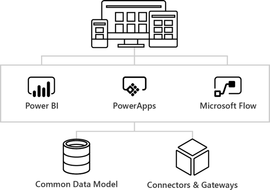 A look at PowerApps, Flow and the Common Data Model