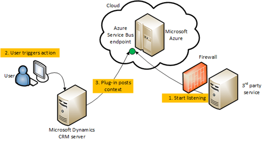sharepoint 2013 components diagram mercedes atego ecu wiring message queueing in dynamics 365 with azure service bus - microsoft community
