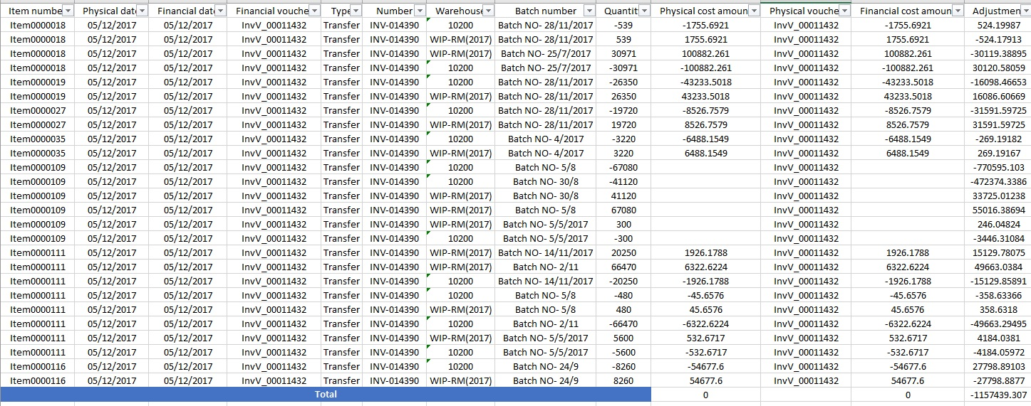 Inventory item group inter-unit receivable and payable