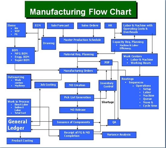 entity relationship diagram template kenwood kdc 108 wiring manufacturing tables - microsoft dynamics gp forum community