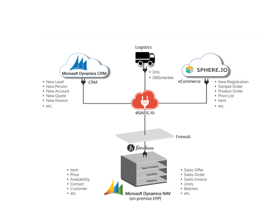 Out-of-the-Box Integration Solution for NAV and CRM