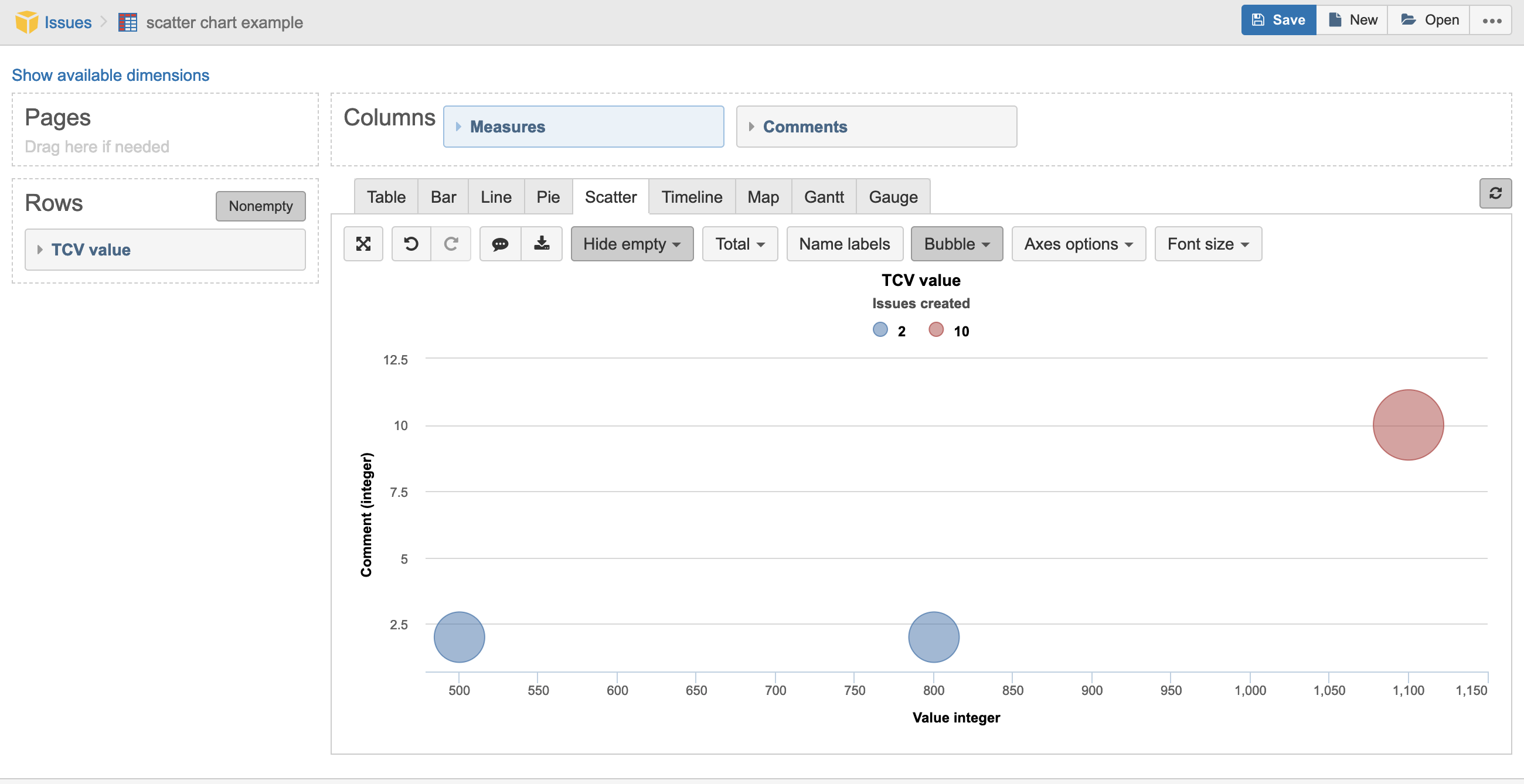 How To Show Issue Count For Each Plotted Point In Scatter