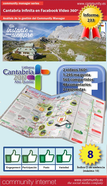 infografia Cantabria turismo en Facebook Video 360 grados community internet the social media company