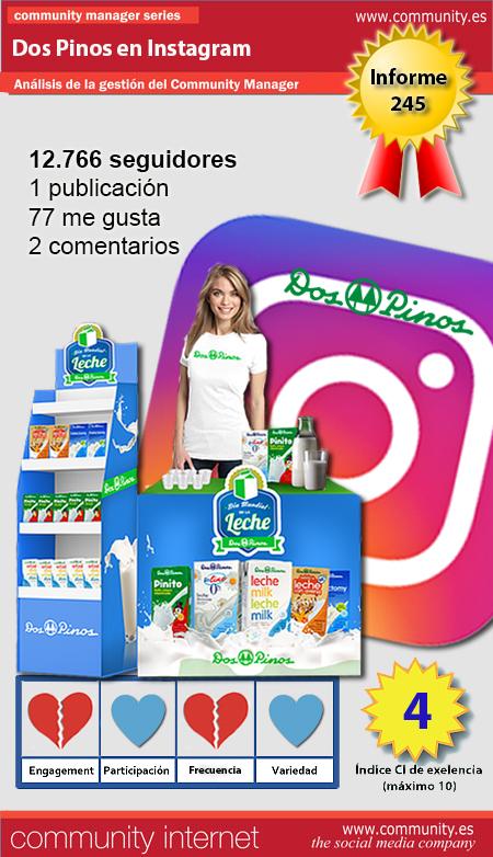 infografia Dos Pinos Instagram Community Internet
