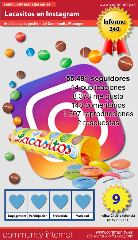 infografia Lacasitos Instagram Community Internet