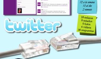 infografia Ono Twitter redes sociales Community Internet Social Media Enrique San Juan