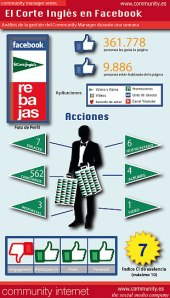 infografia el corte ingles en facebook community manager series community internet enrique san juan barcelona