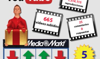 Media Markt explota sus anuncios en YouTube