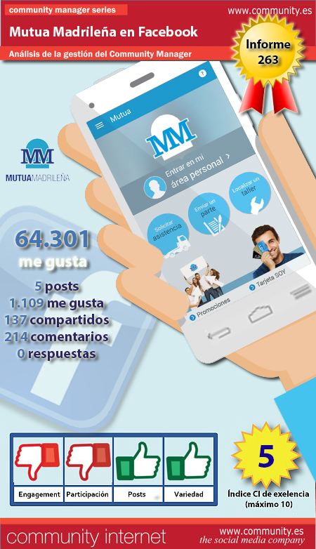 infografia mutua madrilena Facebook community internet the social media company