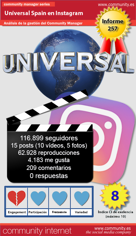 infografia universal spain Instagram Community Internet