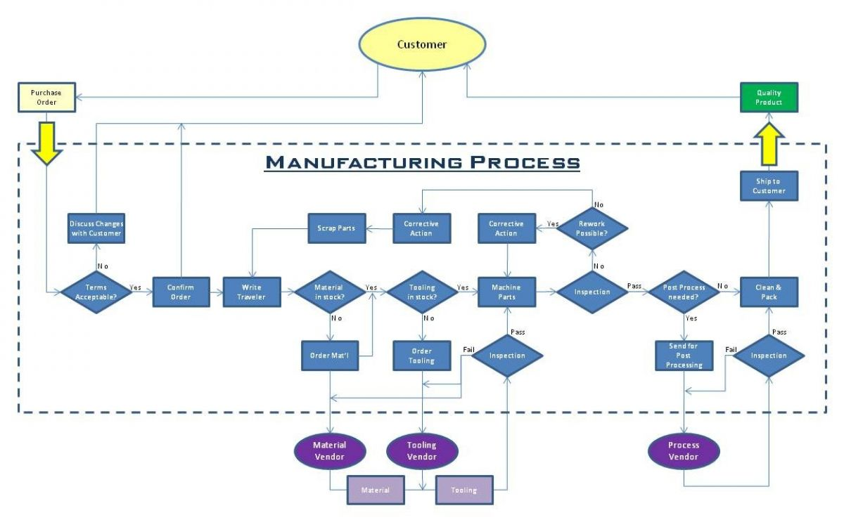 Production process flow chart example geenschuldenfo Choice Image