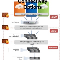 Dmz Architecture Diagram Frog External Anatomy Web Applications And Security Related