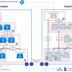 Sharepoint Flow Diagram 2003 Ford Escape Car Audio Wiring Intersystems Example Reference Architecture For Microsoft Azure Resource