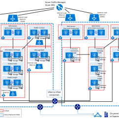 Active Directory Visio Diagram Example Purchasing Cycle Sharepoint Flow Diagram, Sharepoint, Free Engine Image For User Manual Download