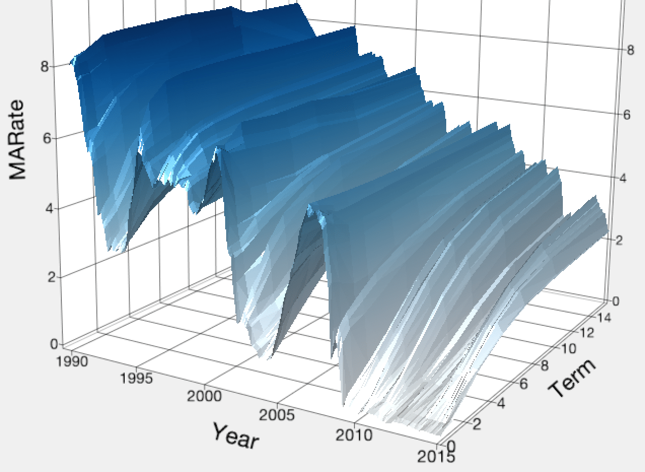 states of matter change diagram 12 volt flasher wiring graph makeover: 3-d yield curve surface - jmp user community