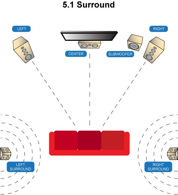 Home Theater System Connection Diagrams Rp 250s Side Surround Location Home Theater The