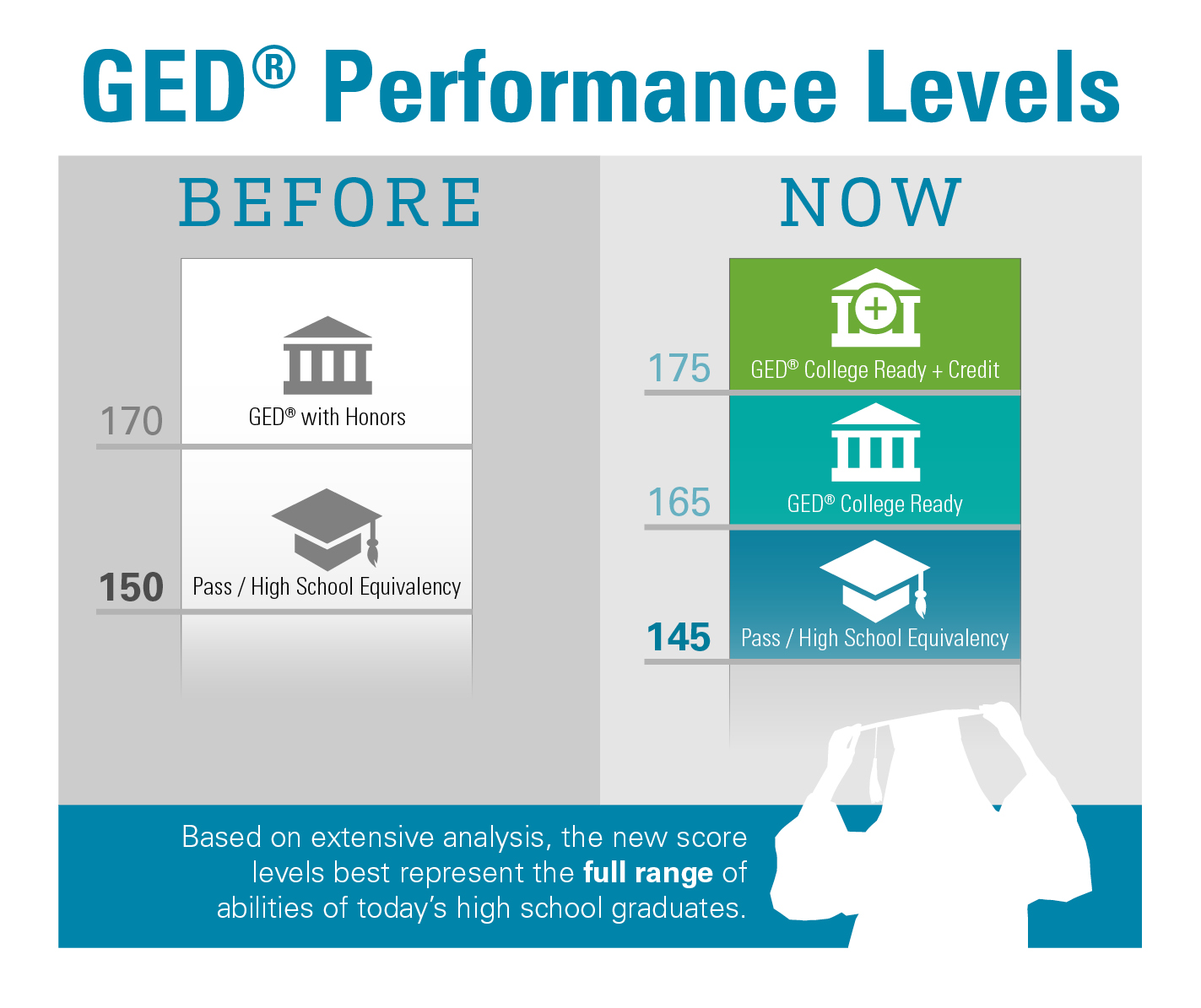 Ged Test Score Performance Level Enhancements