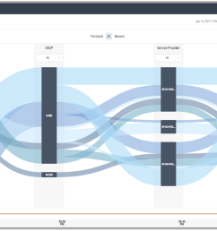 the site to site sankey diagram depicts how traffic is flowing from site to site it goes beyond just two dimensional visualizations  [ 1818 x 1048 Pixel ]