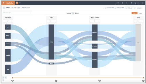 small resolution of the site to site sankey diagram depicts how traffic is flowing from site to site it goes beyond just two dimensional visualizations
