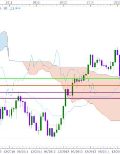 Eur jpy chart also seatle davidjoel rh