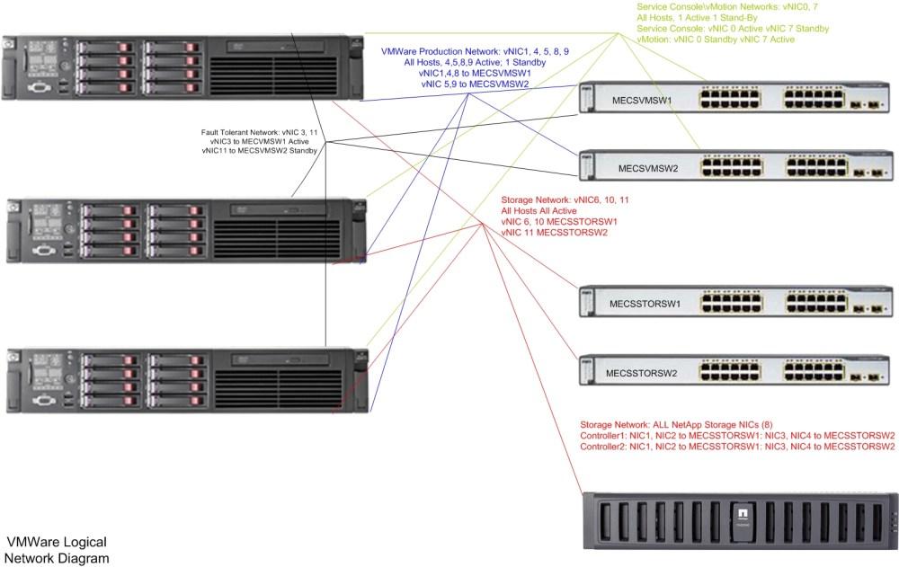 medium resolution of vmware networks overview jpg 538 kb