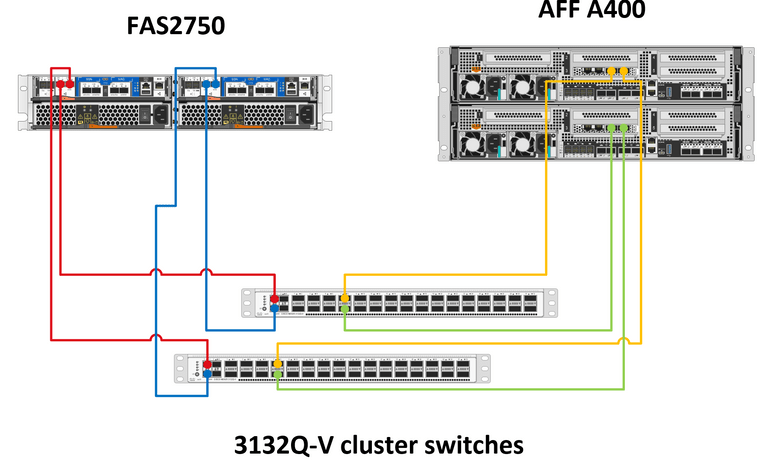 Solved: FAS2750 and AFF-A400 with 40Gb Cisco 3132Q-V cluter switches interconnect - NetApp Community