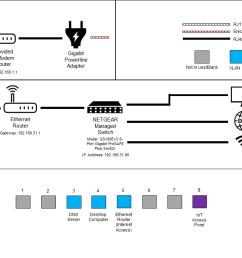 vlan diagram png 67 kb [ 1280 x 720 Pixel ]