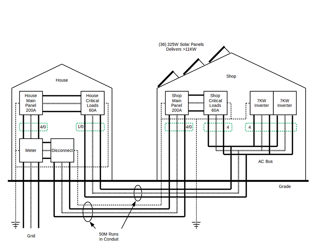 Monitoring of two buildings with solar in North America