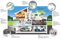 Smart Homes | House of the Future