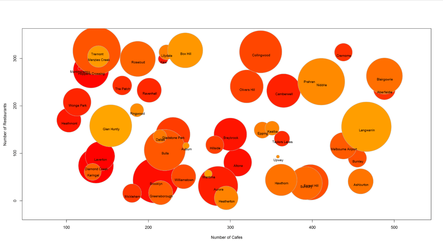 hight resolution of bubble chart in r