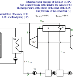 calculation of the thermal efficiency of the steam turbine power plant for wet steam input data and the plant diagram [ 1525 x 1141 Pixel ]