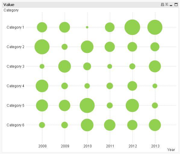 bubble matrix chart qlik