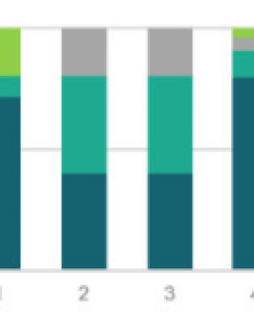 Is it possible to reproduce this graph in qlikview also solved stacked column chart qlik community rh