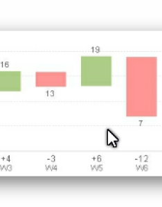 would like to create  waterfall chart as per the next screenshot where it shows in blue for weeks qty movement was positive and red when also qlik sense by period community rh