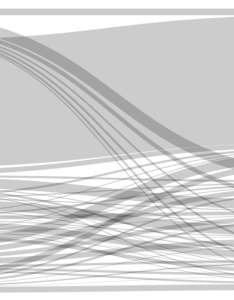 The first step in utilizing sankey diagram is to prepare  data set from your web analytics tool case of rightpoint we utilize google also and power bi rh