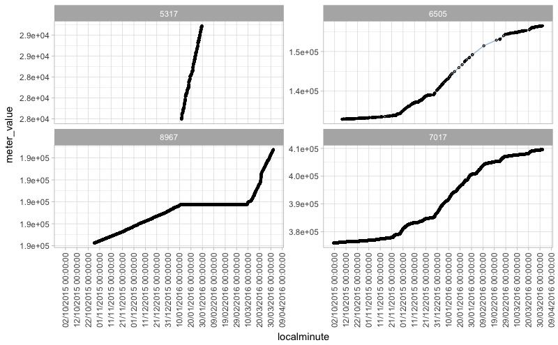 Multiple scatterplot in one graph & multiple Facet_wrap