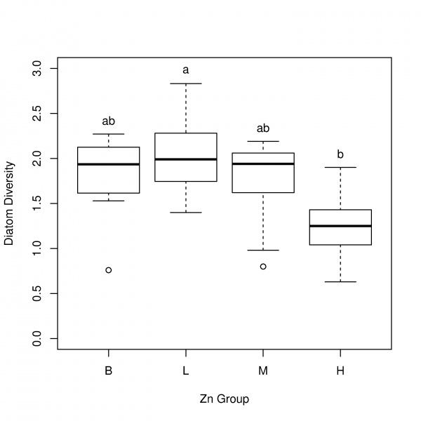 Ggplot grouping boxplots