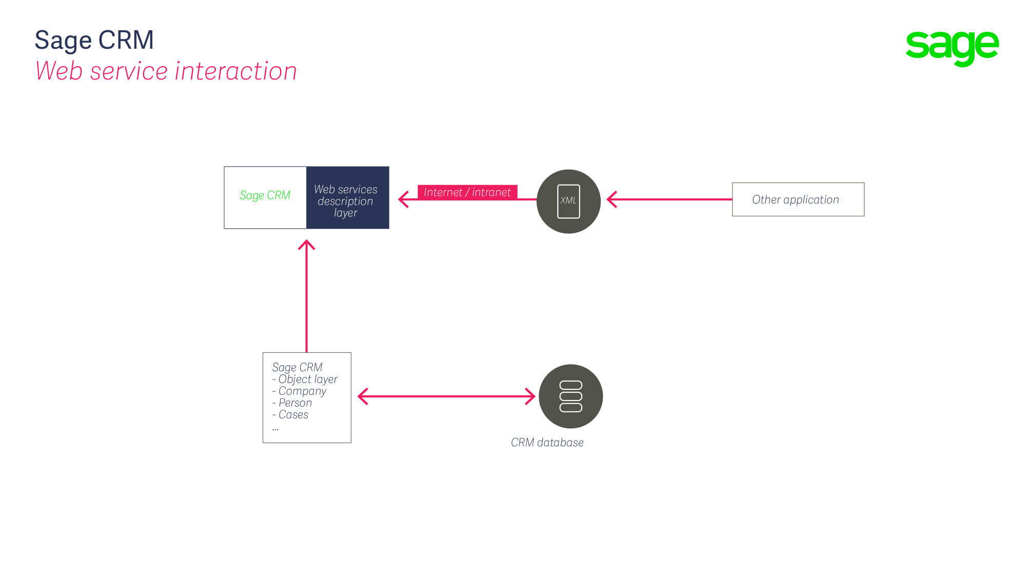 hight resolution of about the soap web services