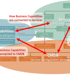 basically want to keep business capabilities services and other configuration items in cmdb as different but connected models  [ 1855 x 846 Pixel ]