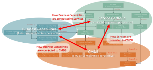 small resolution of basically want to keep business capabilities services and other configuration items in cmdb as different but connected models