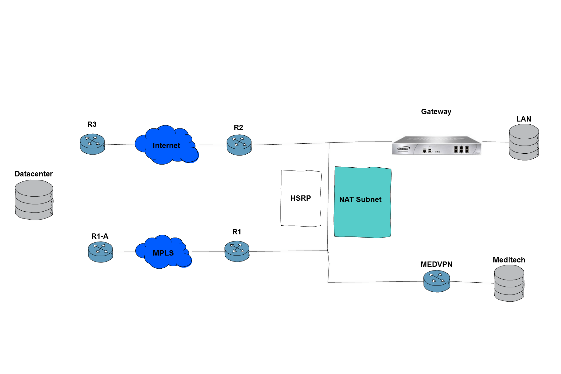 hight resolution of this is how my network has been functioning with the sonicwall