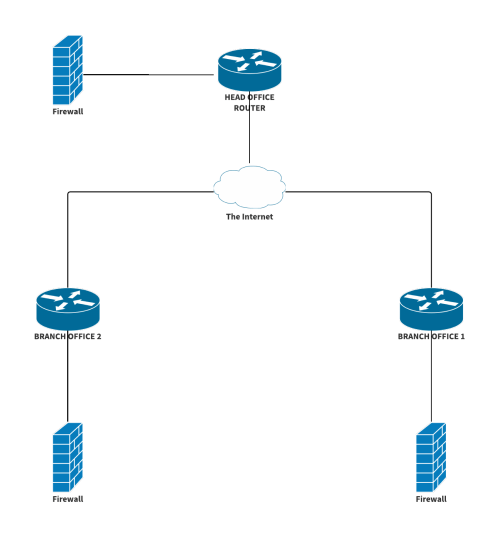 small resolution of i need to have those routers in that position because there are contracted services that directly connect to the router and it is impossible for me to put