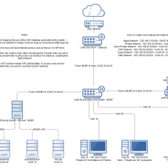 What Is A Network Topology Diagram Truck Lite 97300 Wiring Integrating An Xg210 With Existing Ubiquiti Unifi Multiple Vlans. - And ...