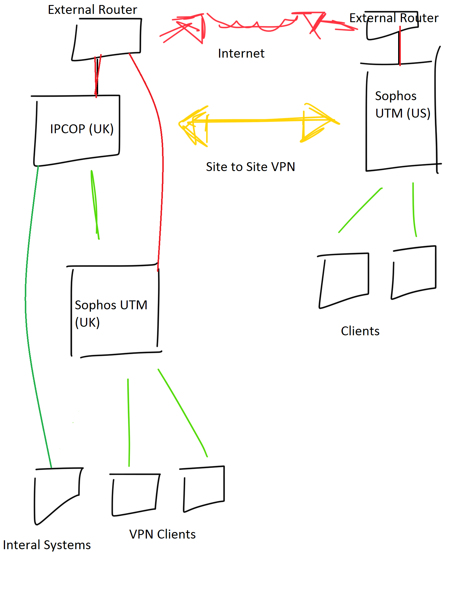 site to vpn diagram vauxhall astra j stereo wiring ssl utm routing internal gateway management