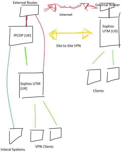 small resolution of  poor diagram it was done quickly on an iphone whilst on the train hopefully this gives you enough insight though if you need any more detail