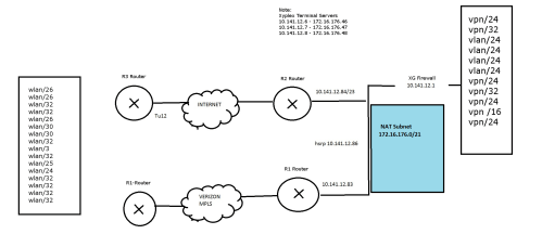 small resolution of if i use the procurve in a dma it would be between the r2 router and the firewall